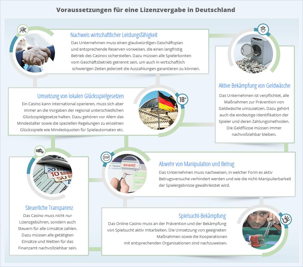 Online Casino Deutschland - Info Grafik 2019